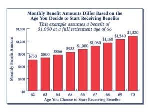 Monthly Social Security benefits by Age